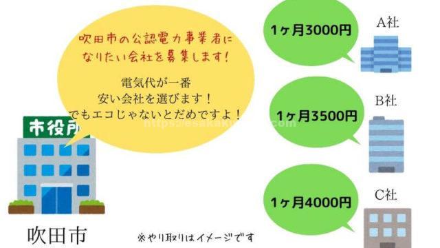吹田市電力のグループ購入キャンペーン